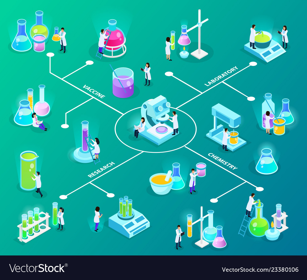 Vaccines development isometric flowchart