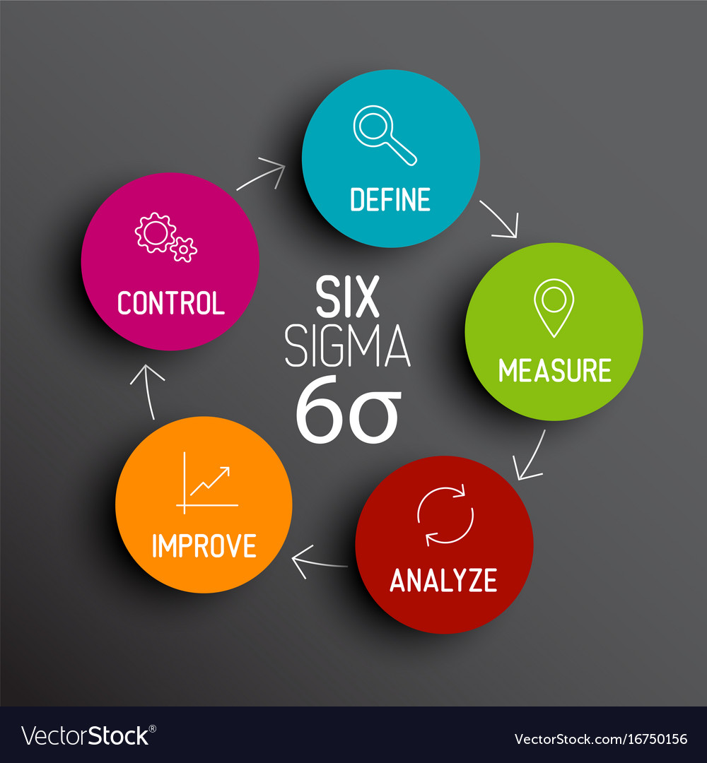 Six sigma diagram scheme concept vector image