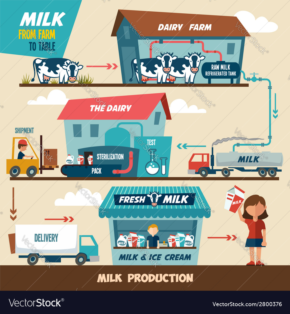 dairy farm group redesign of business systems and processes Access to case studies expires six months after purchase date publication date: january 01, 1999 in 1997, retail sales begain to slump for the dairy farm group of companies (dfg), a major food.