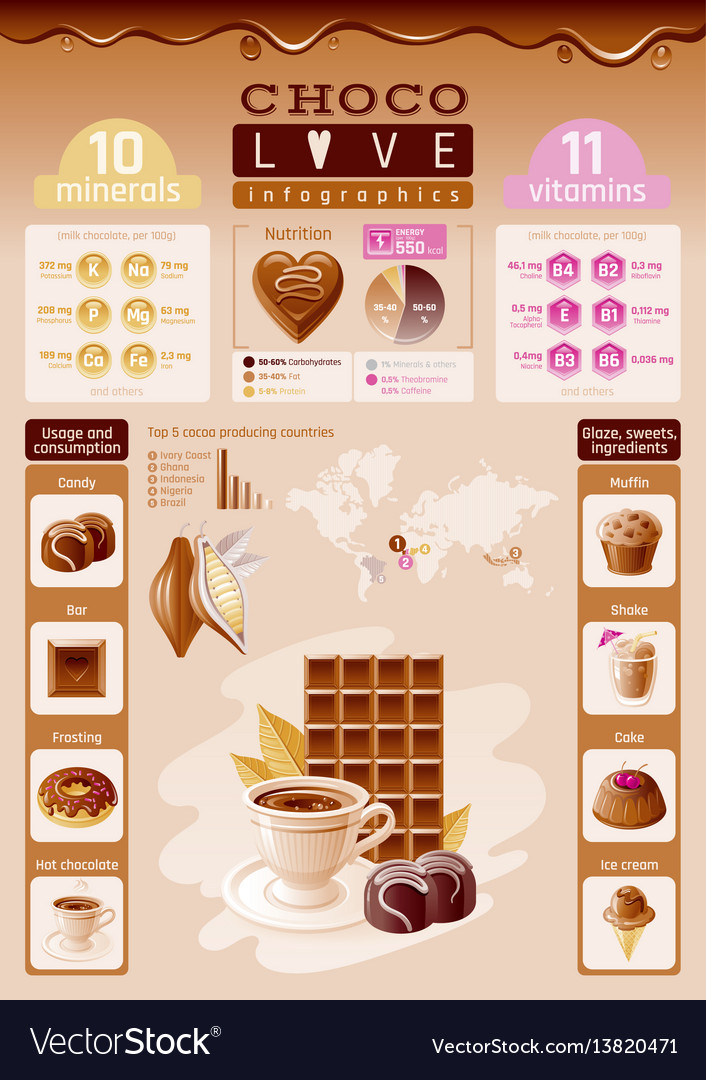 Cacao chocolate icons healthy dessert food