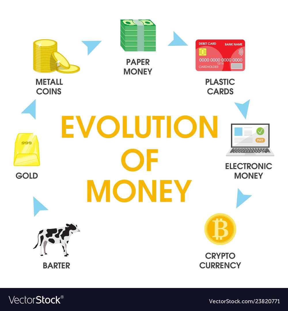 Evolution of money flat style design