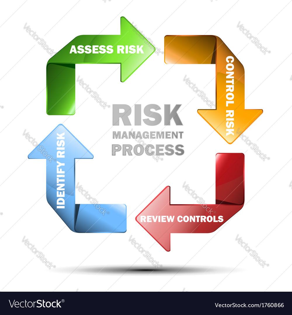Diagram of risk managment
