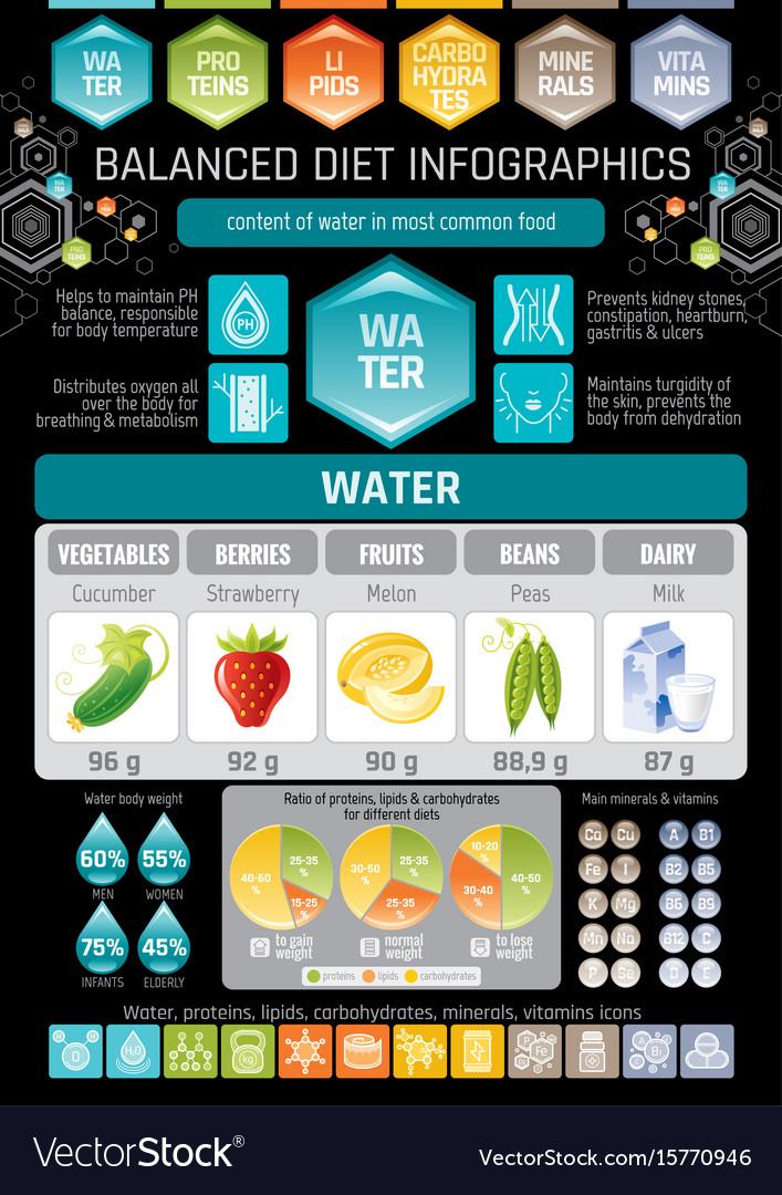 Aqua beverage diet infographic diagram poster