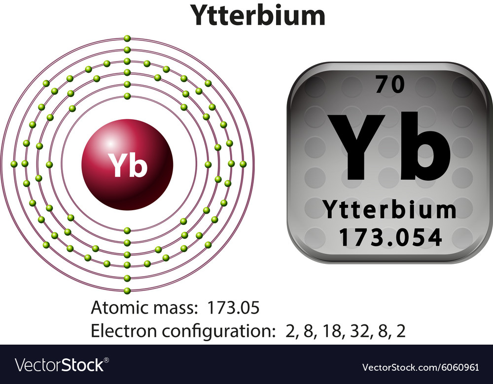 Symbol And Electron Diagram For Ytterbium Vector Image