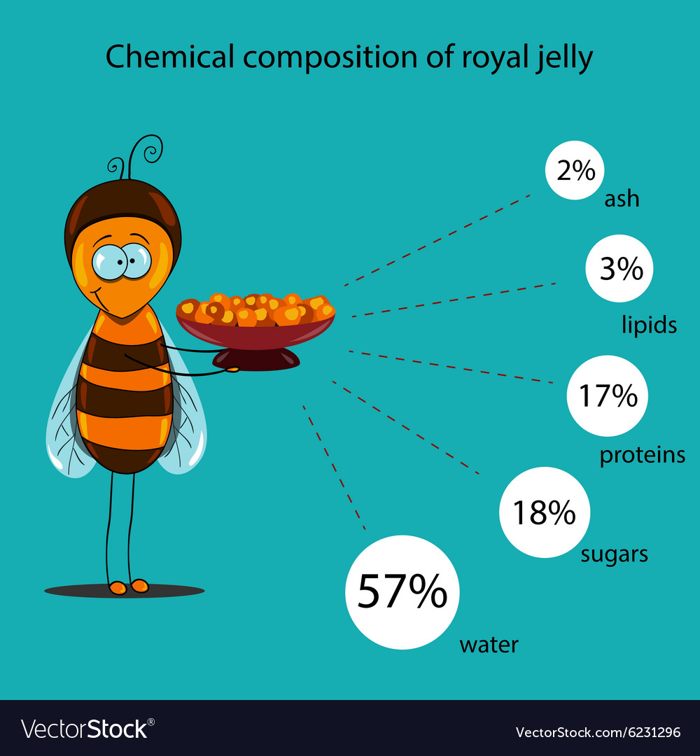 how to make royal jelly