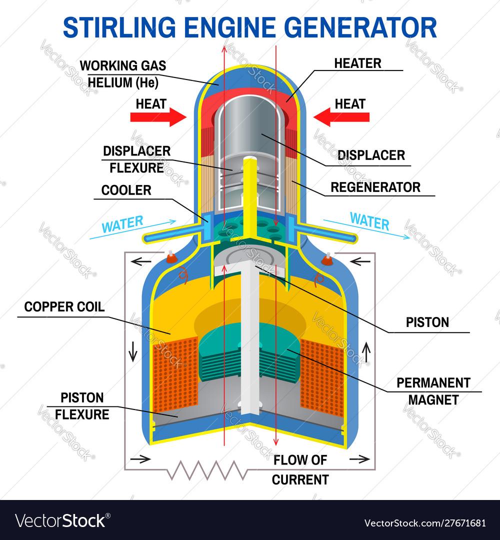 Stirling engine generator diagram device Vector Image
