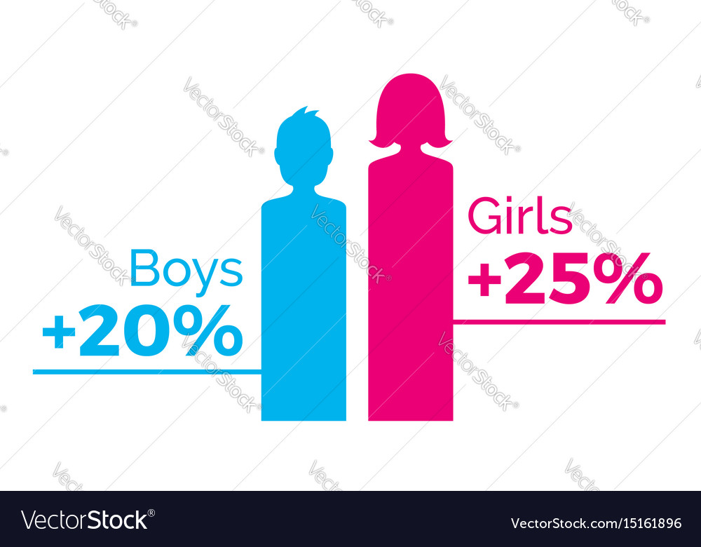 Gender graphs pink female and blue male