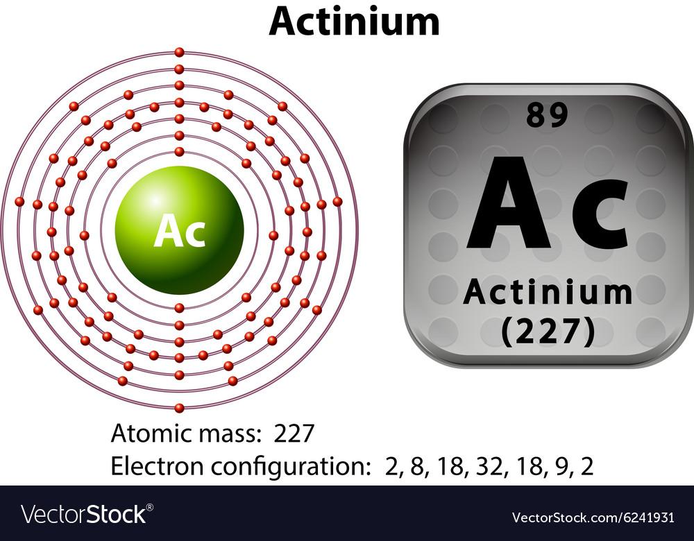 Symbol and electron diagram for Actinium