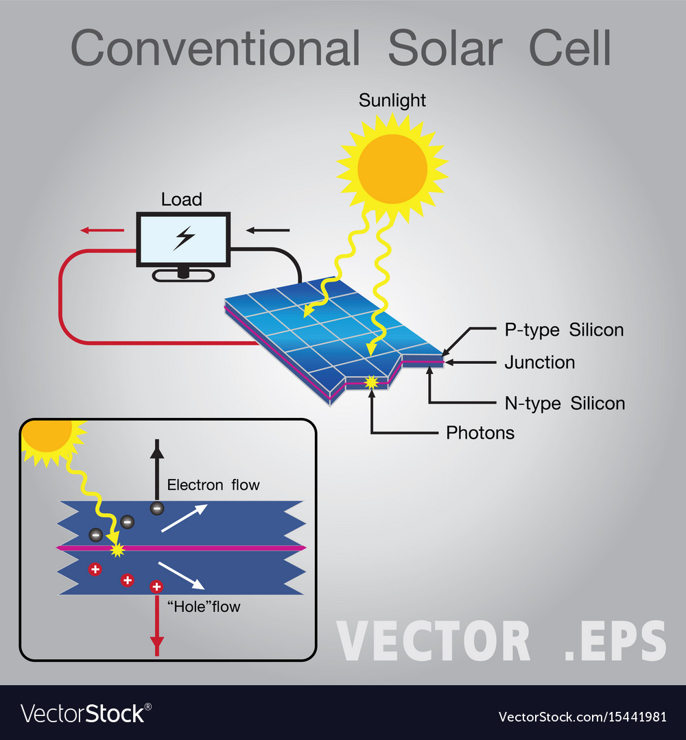 solar energy power diagram royalty free vector image