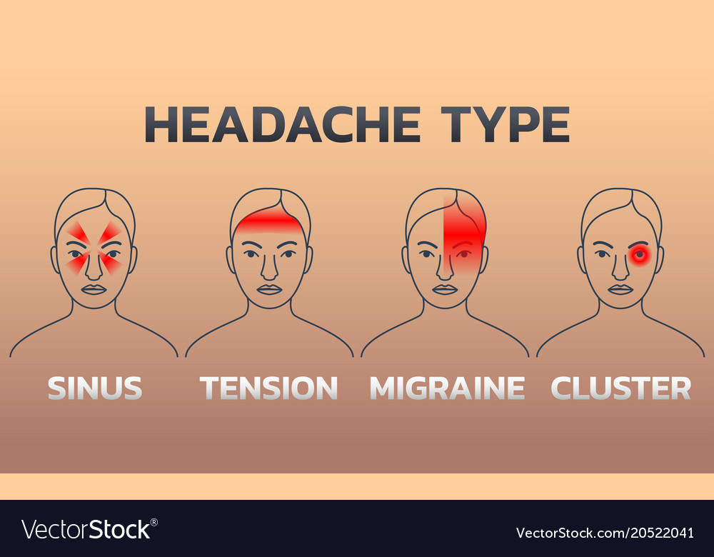 Types of headaches infographics design template