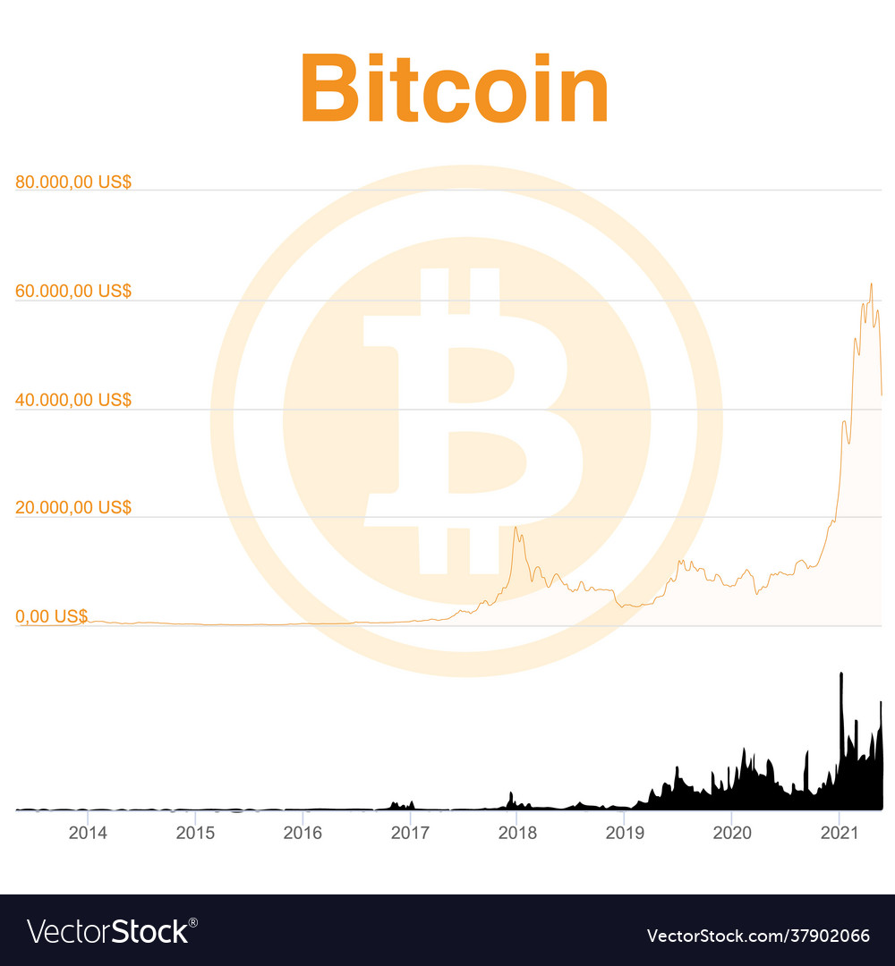 Chart bitcoin from beginning to may 2021