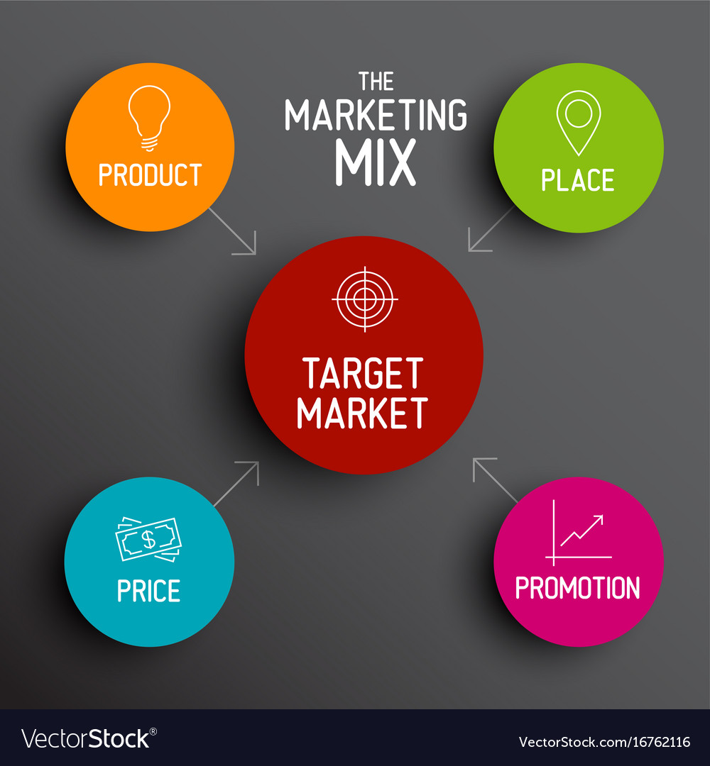 4p marketing mix model - price product promotion Vector Image Marketing Mix