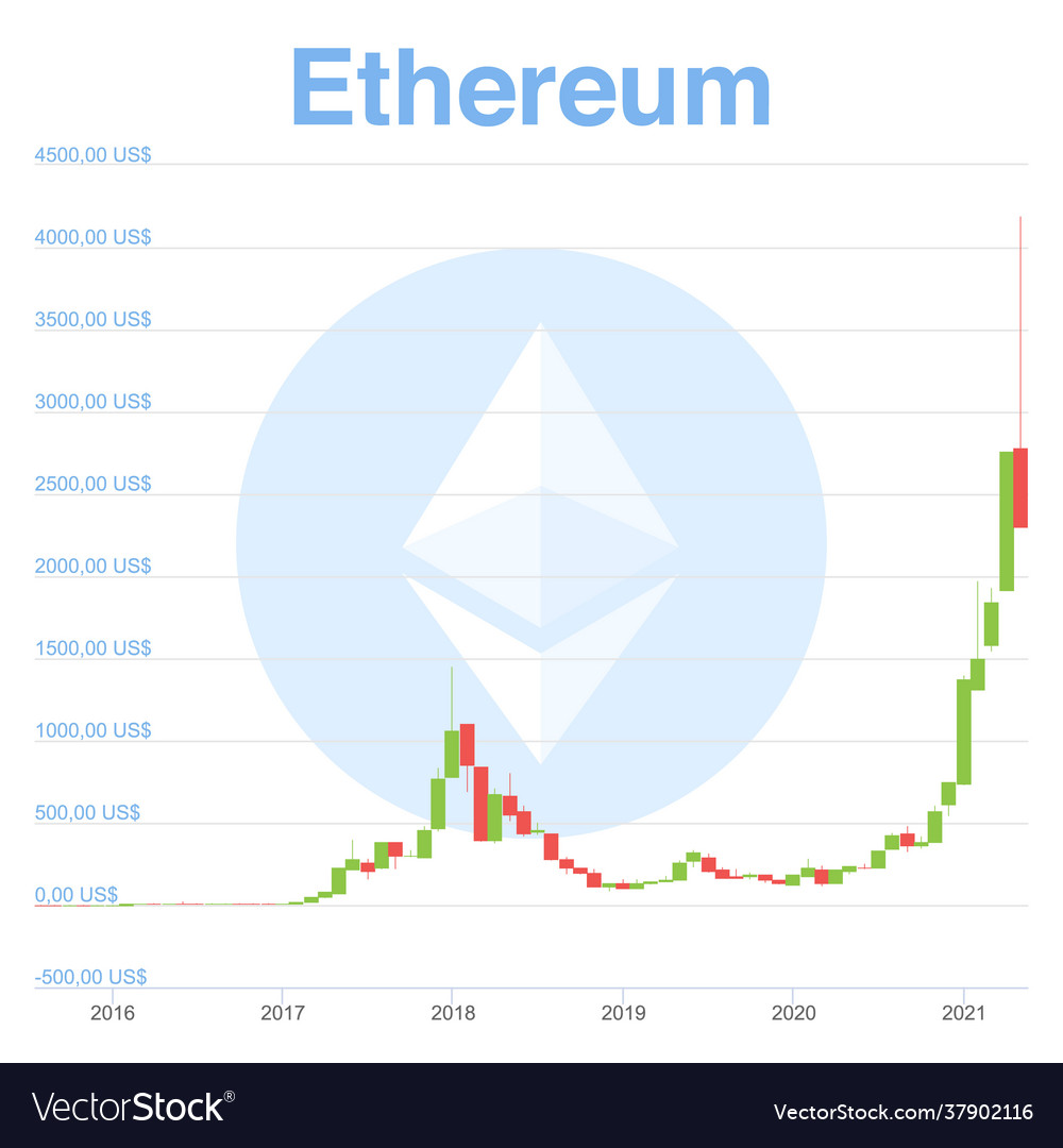 Candles chart ethereum from beginning