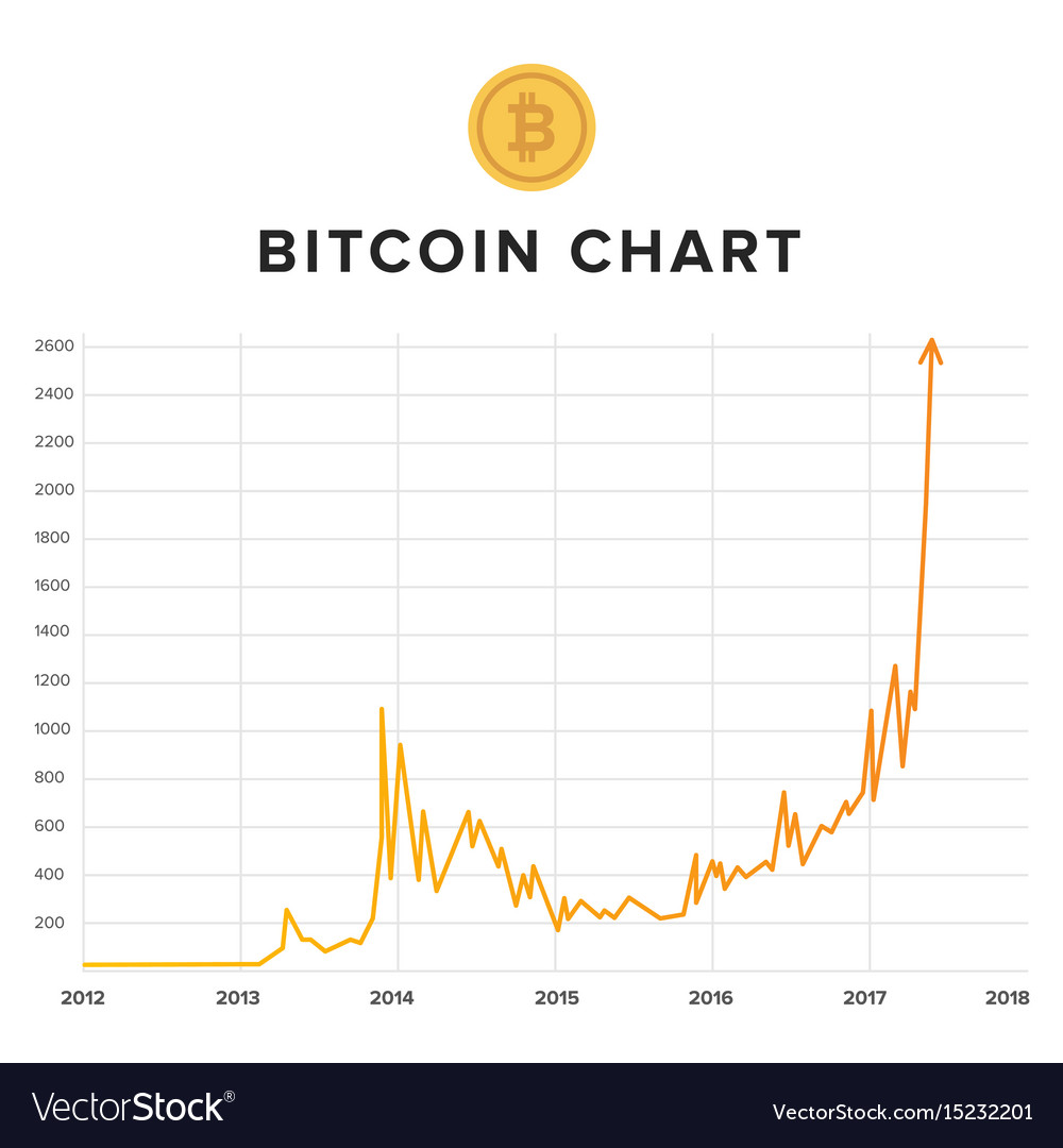 Bitcoin growth rising up chart