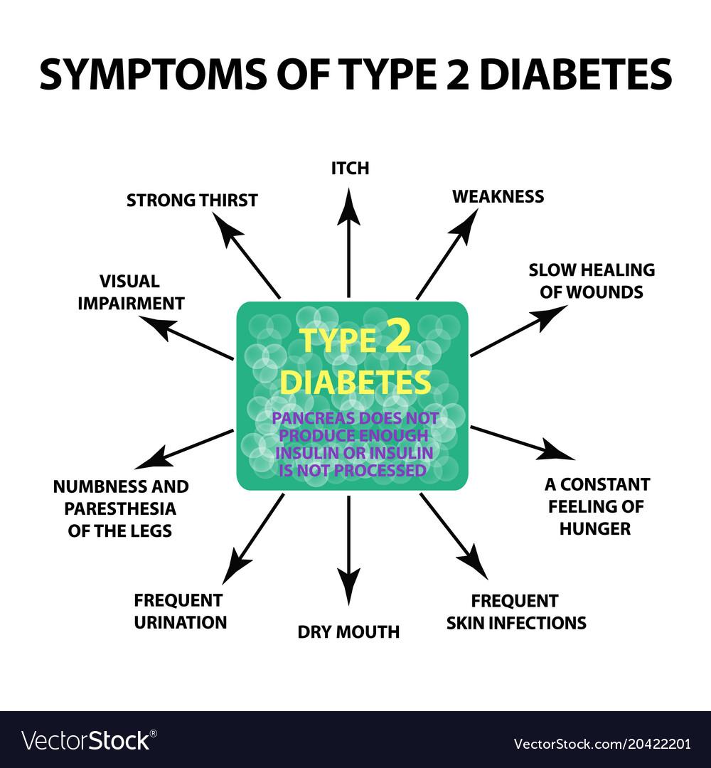diabetes tipo 2 symtom