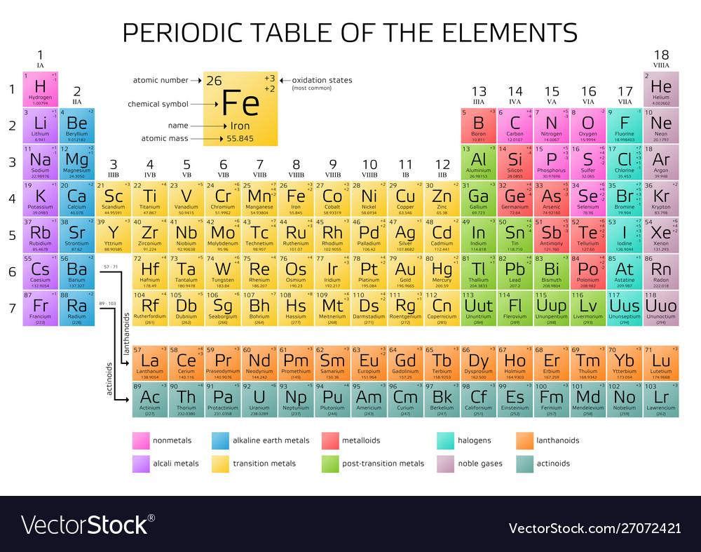Mendeleevs Periodic Table Elements