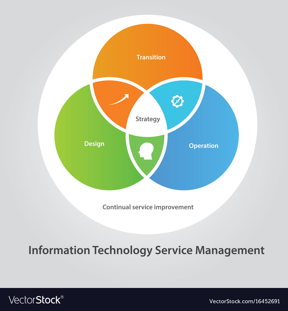 Itsm it service management technology information vector image