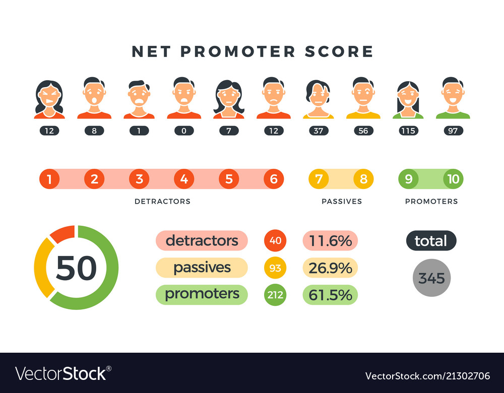 Net promoter score formula with promoters
