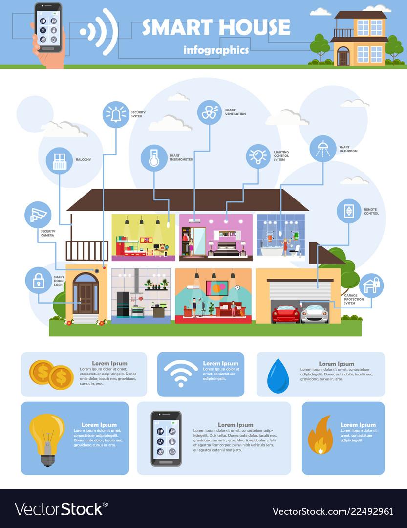 Smart house automation technology system