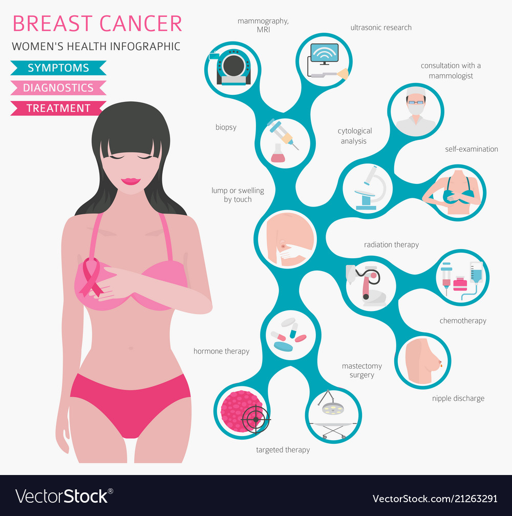 Breast cancer medical infographic diagnostics