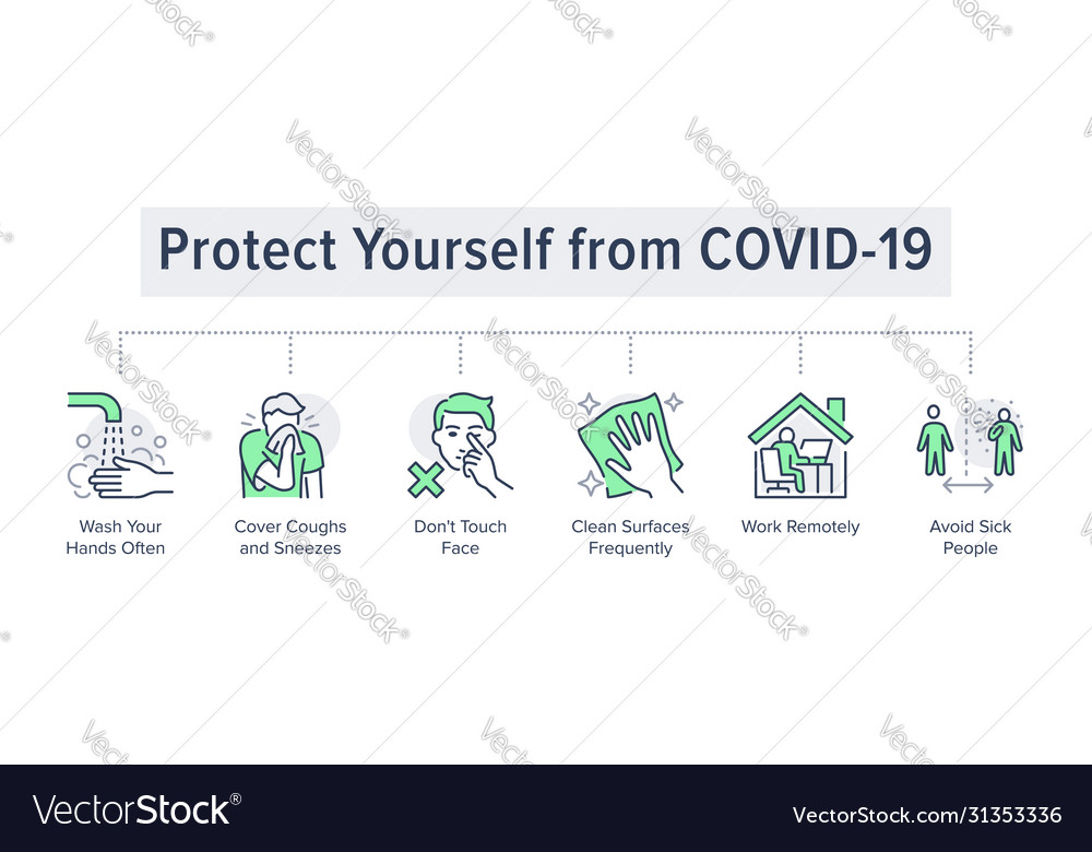Protect yourself from covid-19 poster with flat