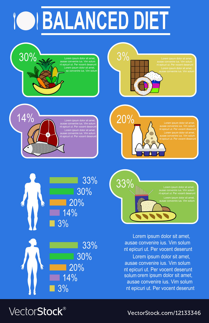 Infographic chart of healthy