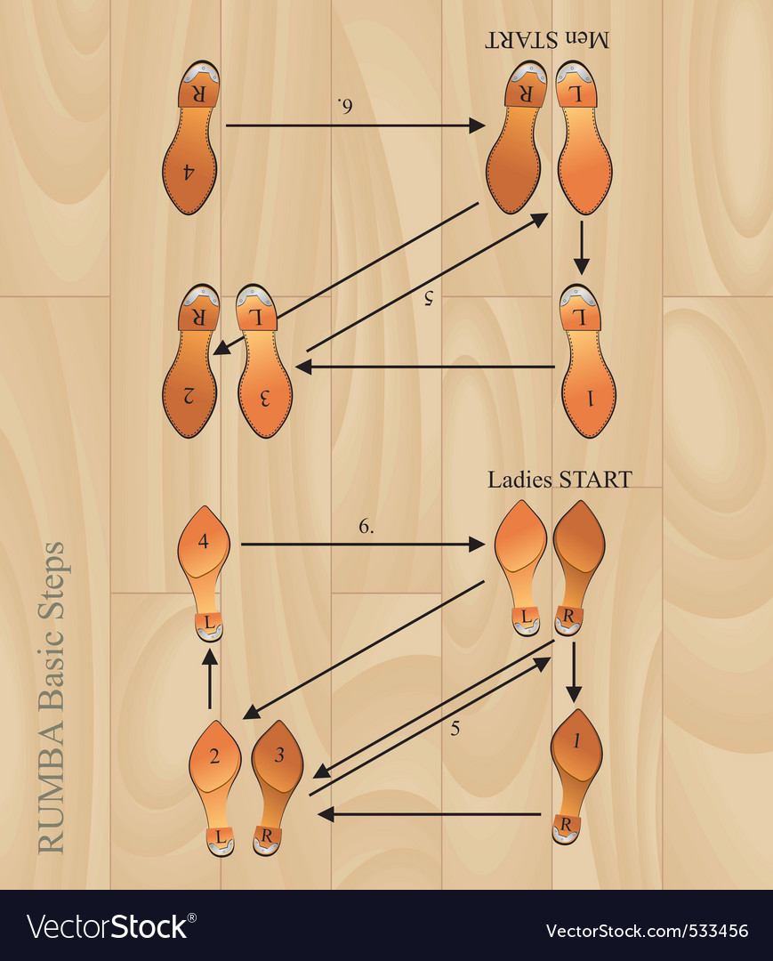 Rumba basic steps