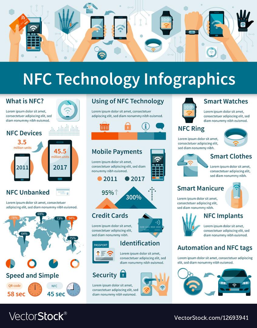 NFC Technology Infographics