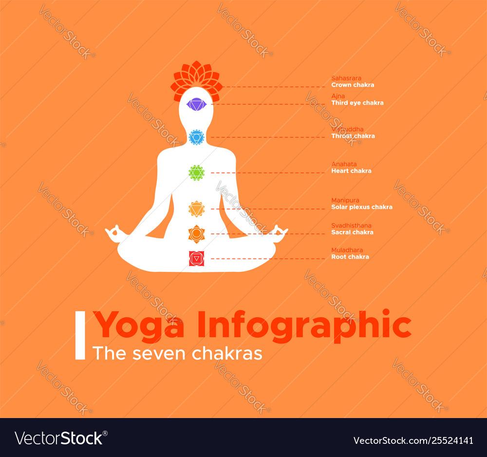 Yoga infographic seven meditation chakras