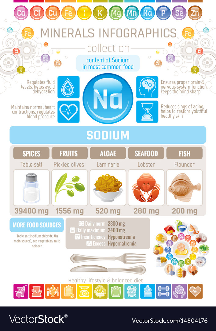 Sodium mineral supplements rich food icons