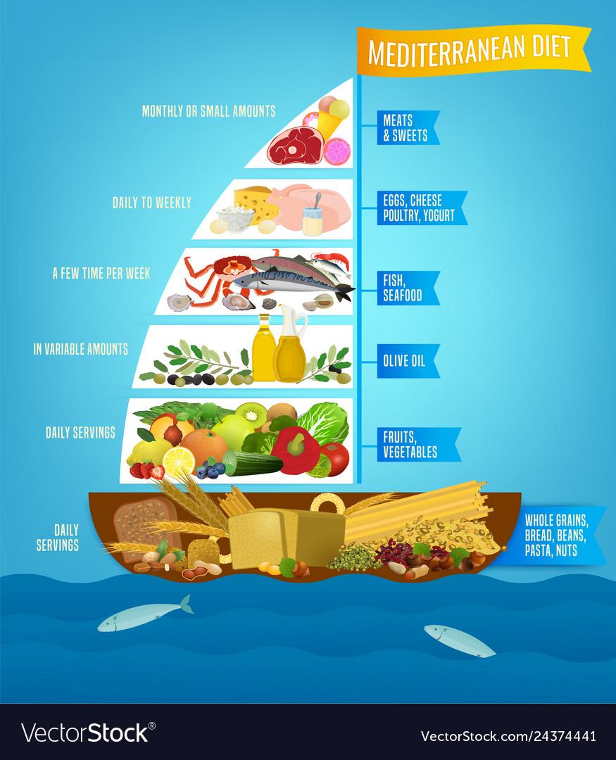 Mediterranean diet poster