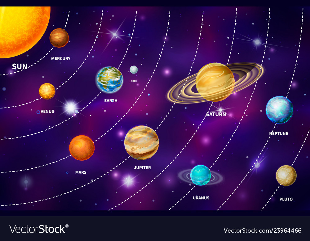 Bright realistic planets on solar system like