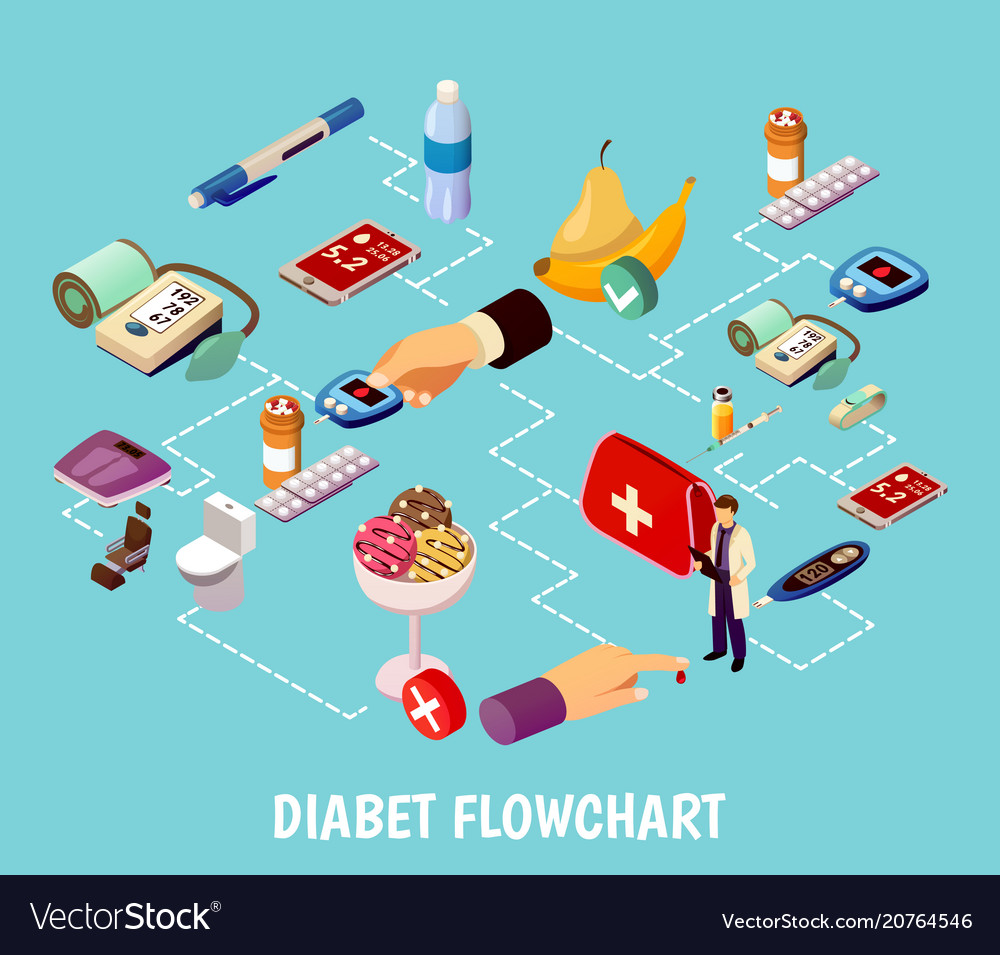 Diabetes control isometric flowchart