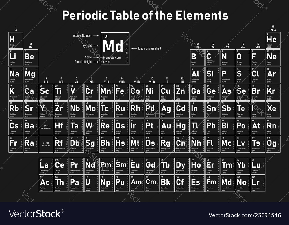Periodic table of the elements vector image on VectorStock