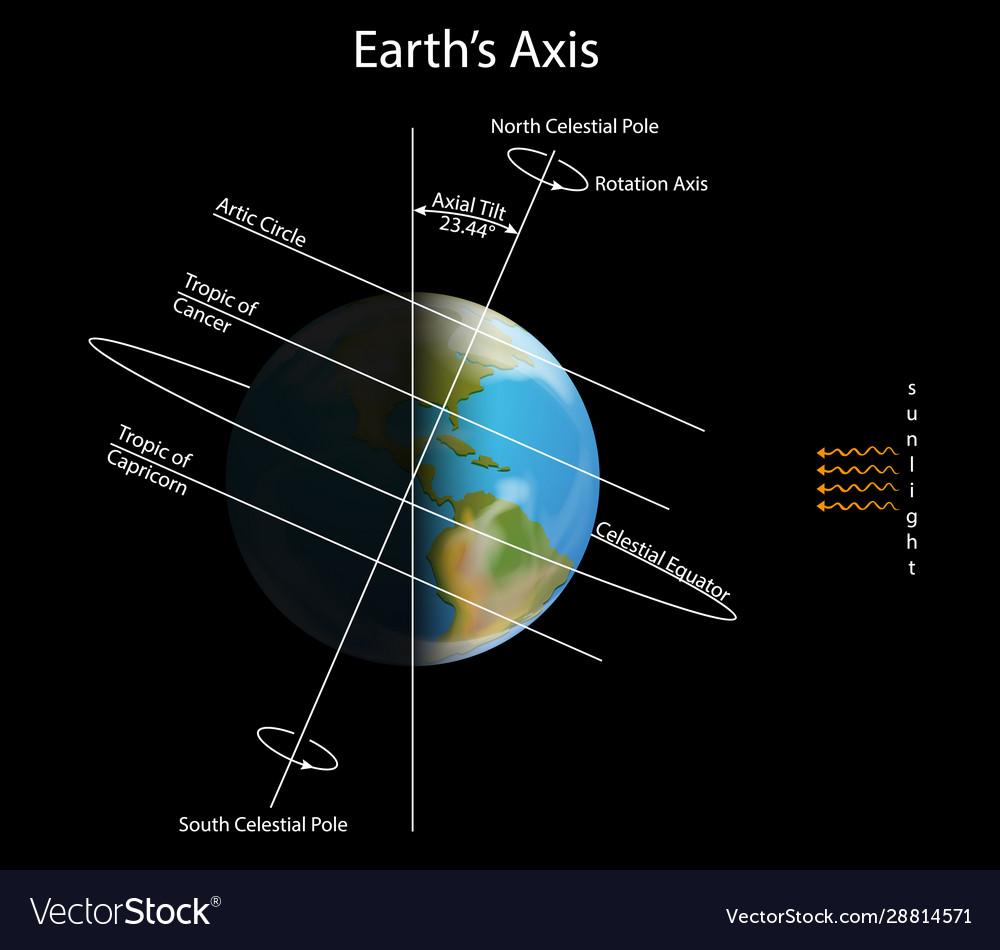 Diagram Showing Earth Axis In Dark Space Vector Image