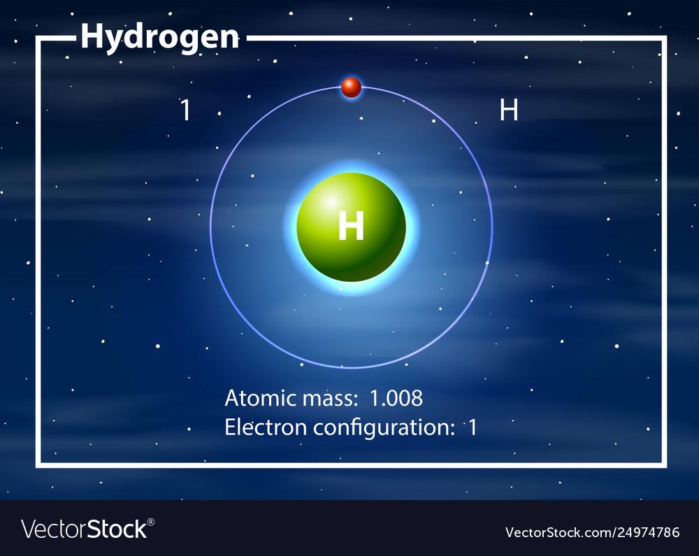 Hydrogen Atom Diagram Concept Royalty Free Vector Image