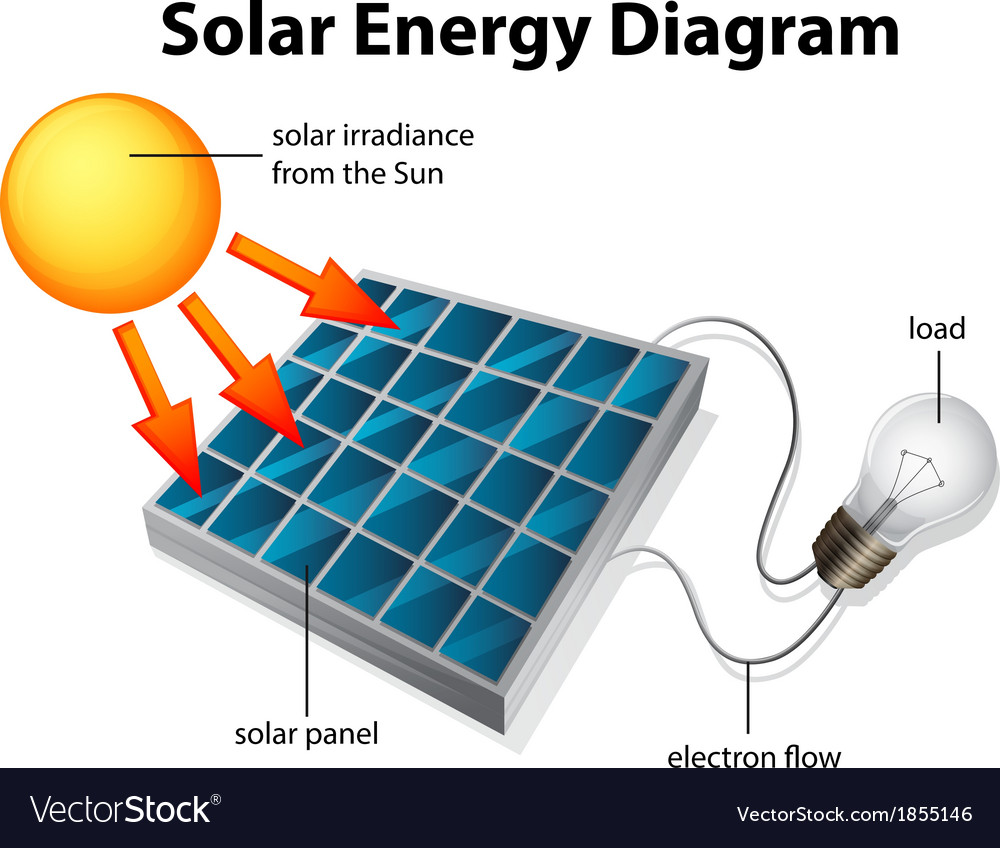 solar energy diagram royalty free vector image rh vectorstock com diagram of solar thermal energy diagram of solar energy and how it works
