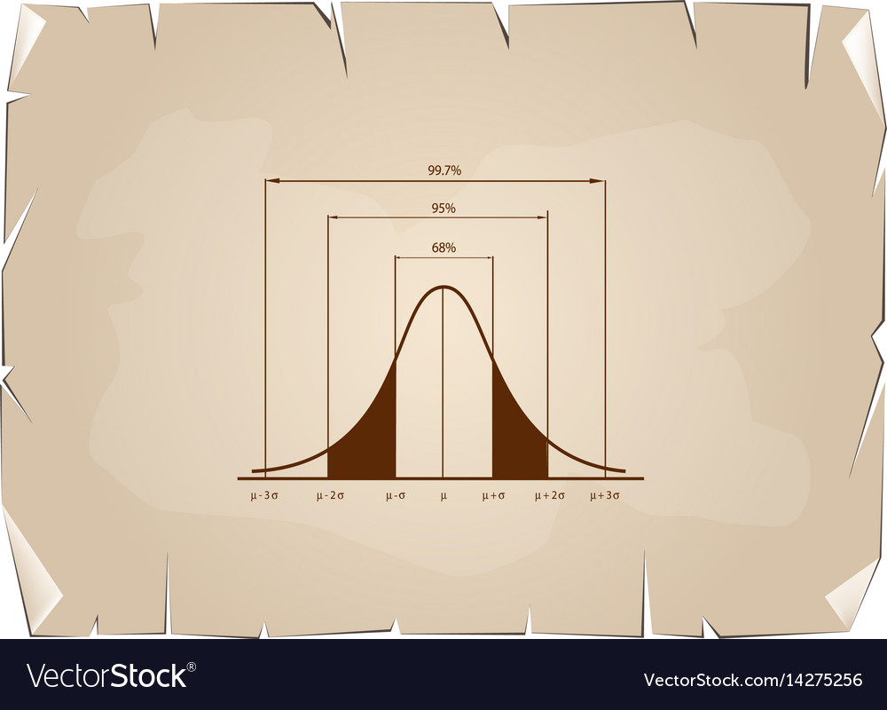 Normal distribution chart or gaussian bell curve o