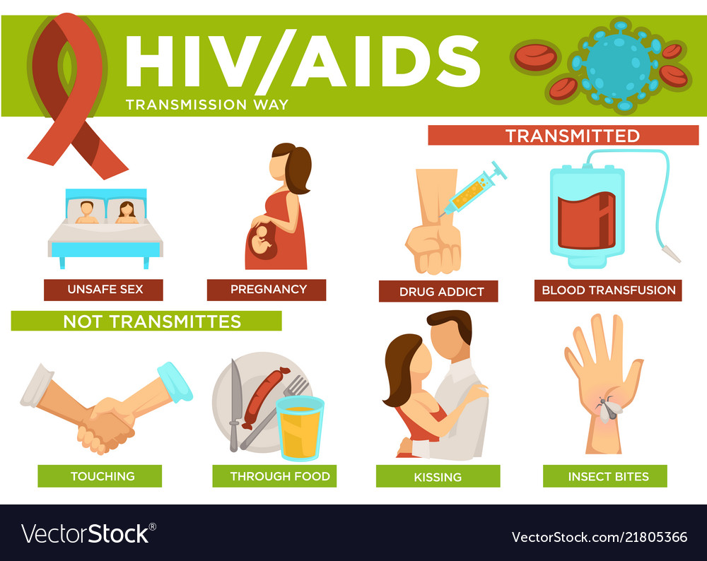 Mode Of Transmission Of Hiv Aids