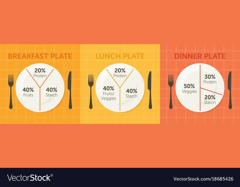Healthy Eating Plate Diagram Vector Image