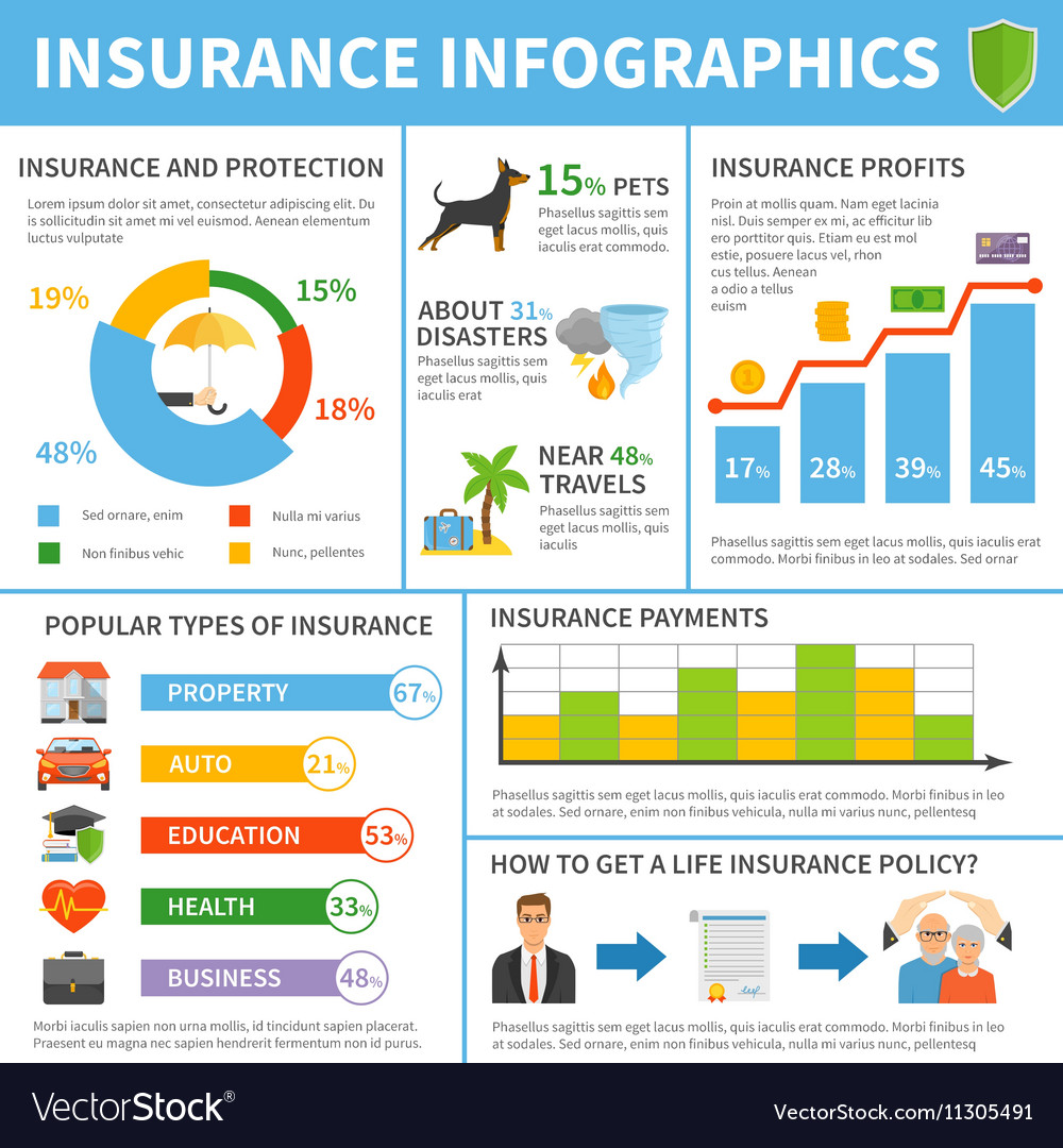 Insurance Services Types Flat Infographic Poster vector image