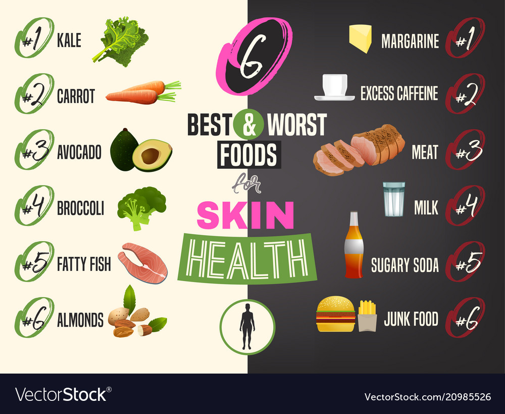 Best food for skin