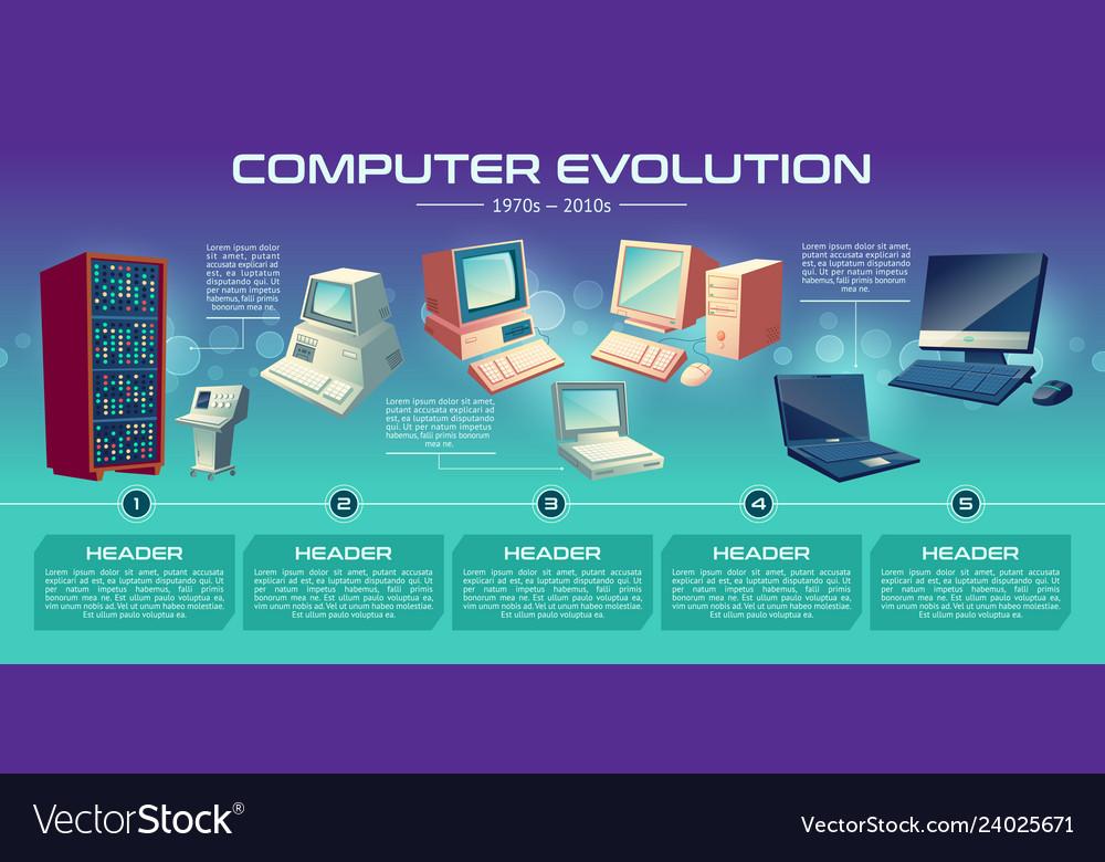 Computer technologies evolution banner