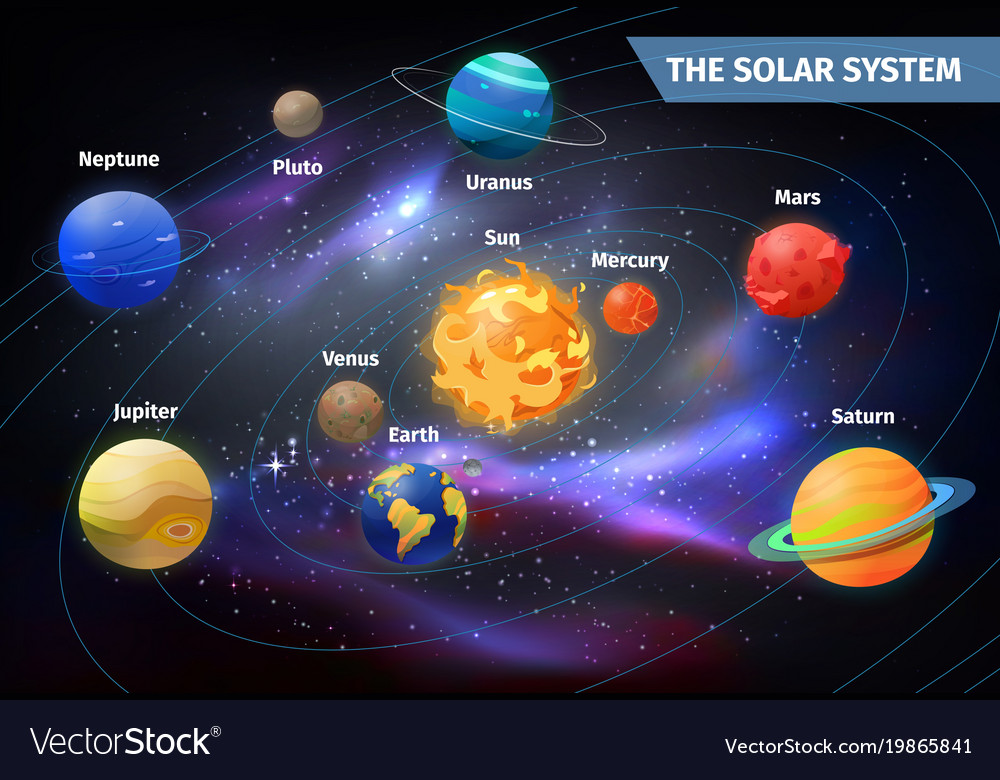 what causes the planets and moons in our solar system to orbit the sun - photo #22