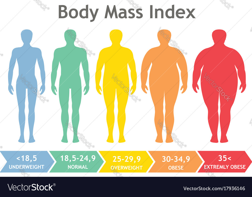 Body mass index underweight to extremely obese