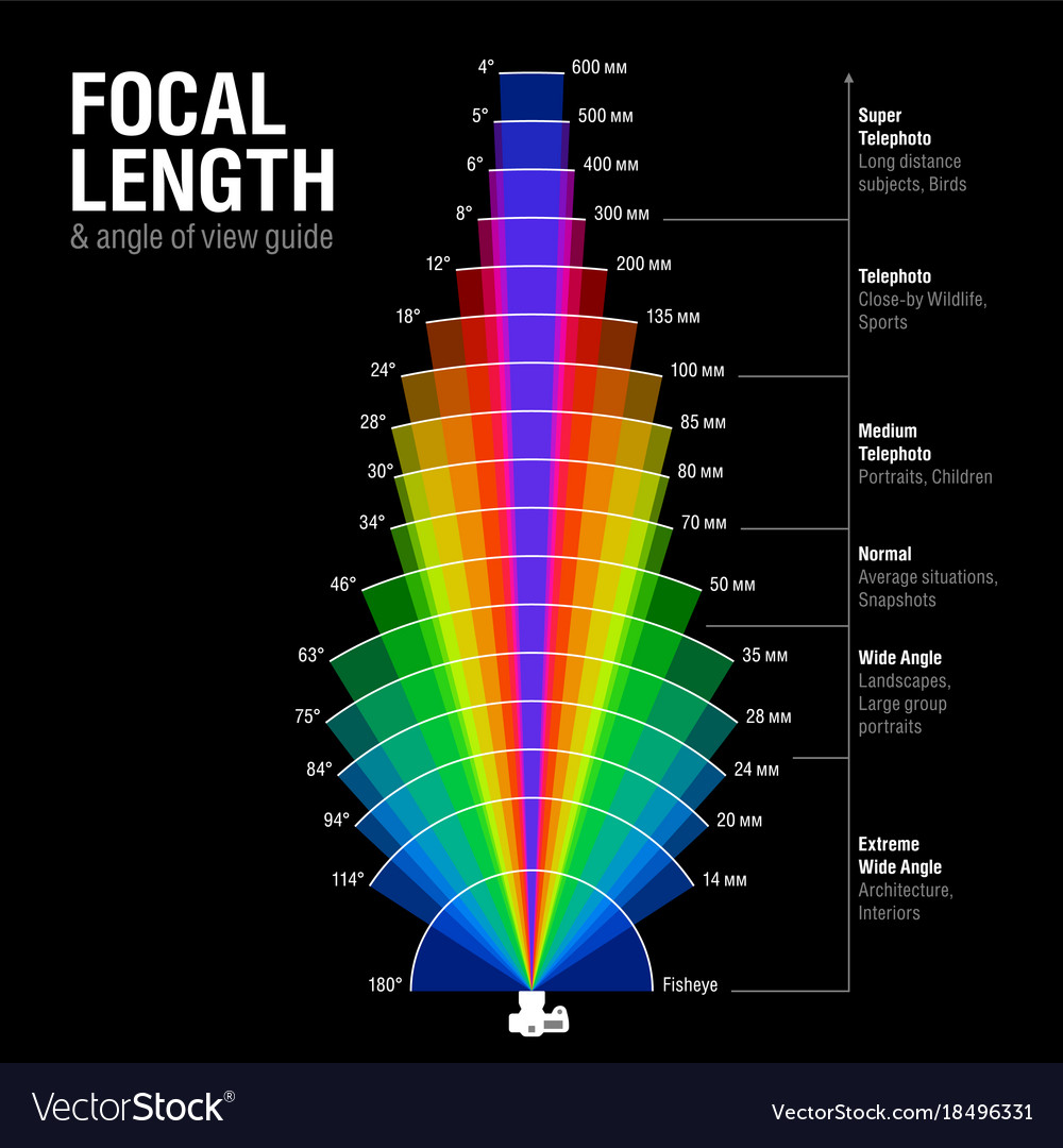 Focal length and angle of view guide