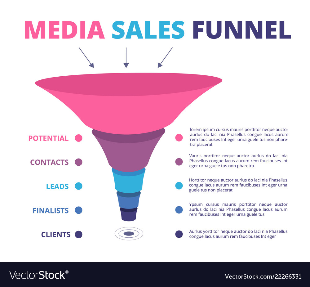 Sales funnel leads marketing and conversion