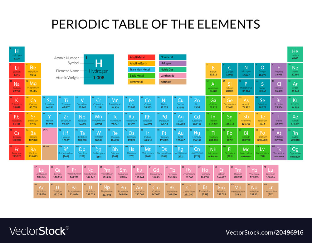 Cartoon periodic table color card poster vector image urtaz Images