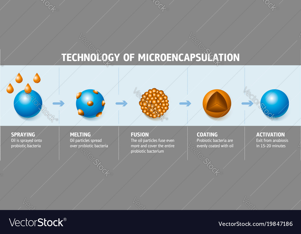 Technology of microencapsulation