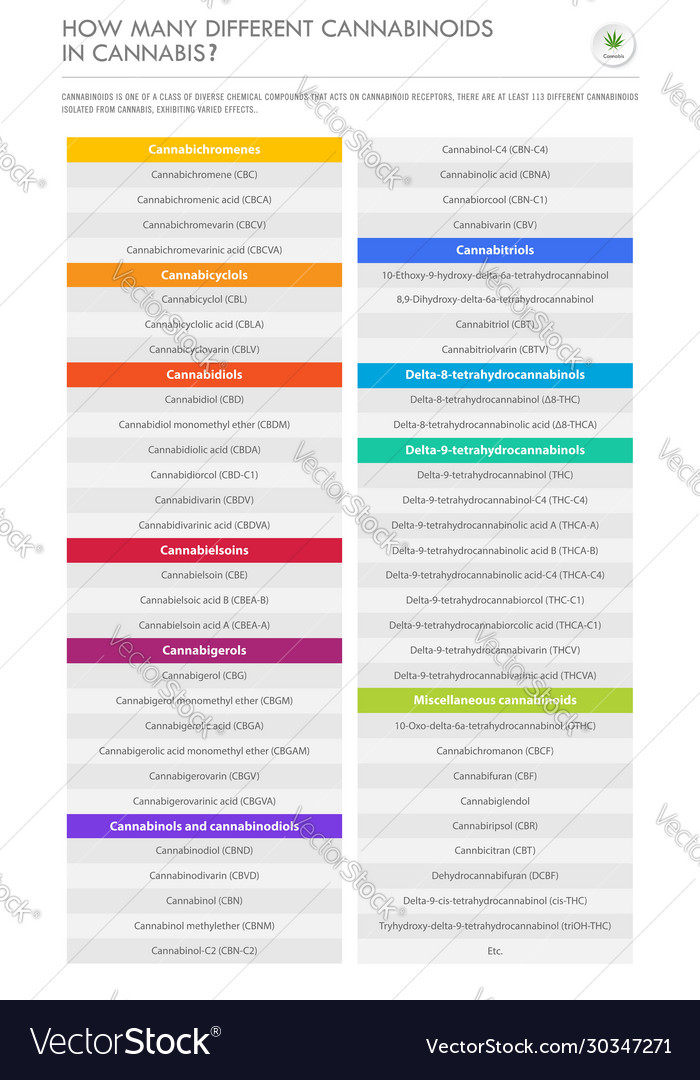 How many different cannabinoids in cannabis